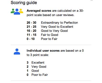 Google Plus Local Scoring