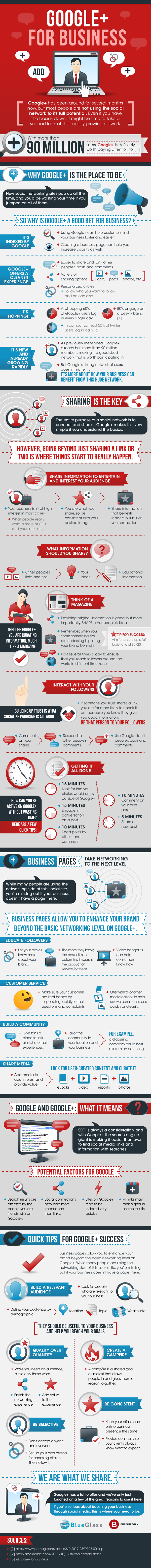 Google Plus for Business [infographic]