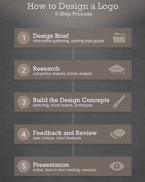 Five Step Design Process