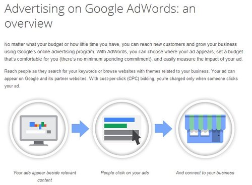 AdWords Help Center Graphic
