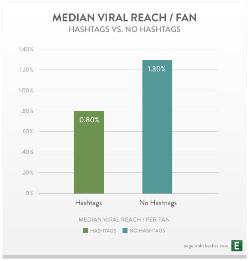 Facebook Hashtag Graph