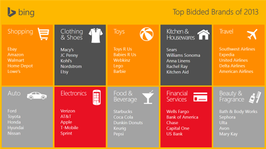 Most Searched For Brands 2013