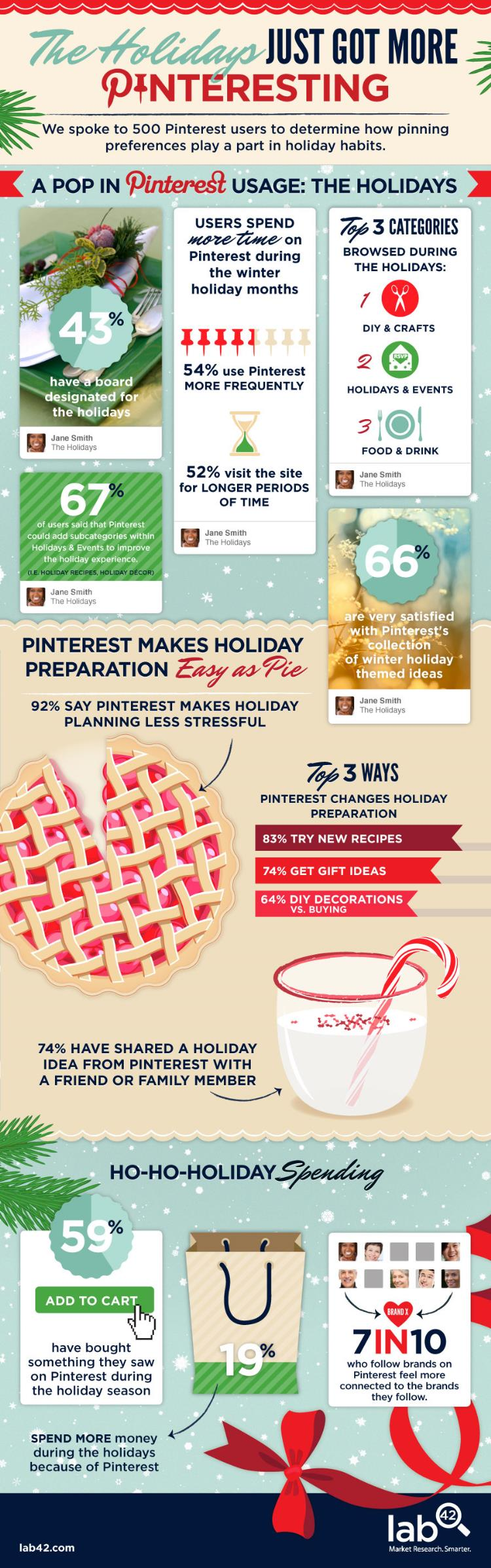 Pinterest Holiday Infographic