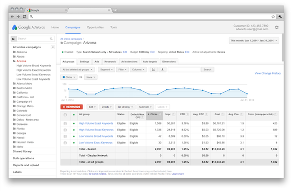 adwords-charts