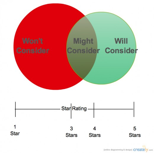 How-Many-Stars-to-Consider-a-Business-520x514