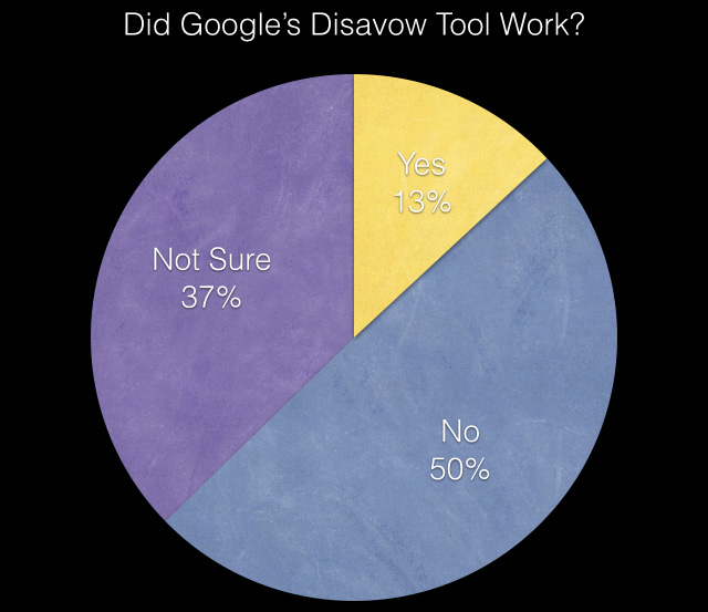 google-disavow-results-1397485537