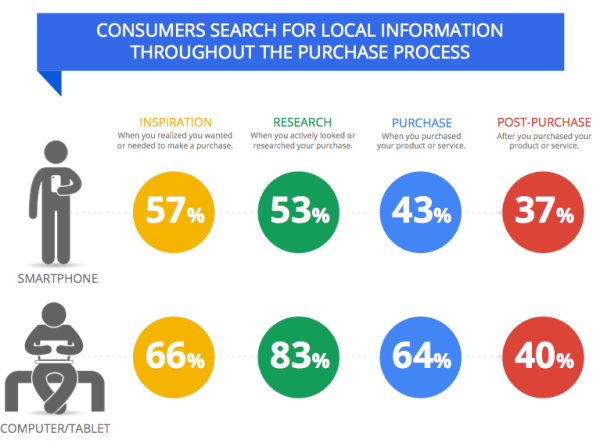 Survey Says Over Half Of On The Go Searches Have Local