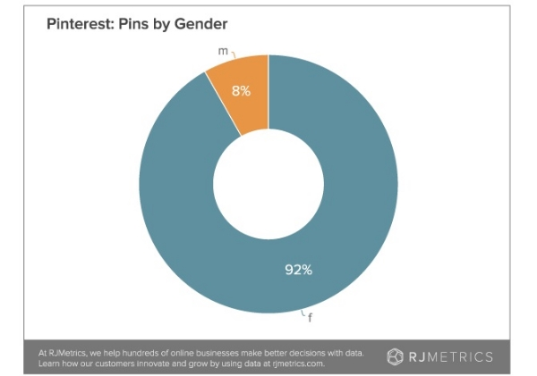pins-by-gender