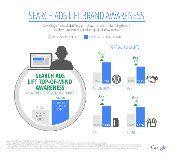 Search_For_Brands_Infographic_AW_Blog_Post-600x542