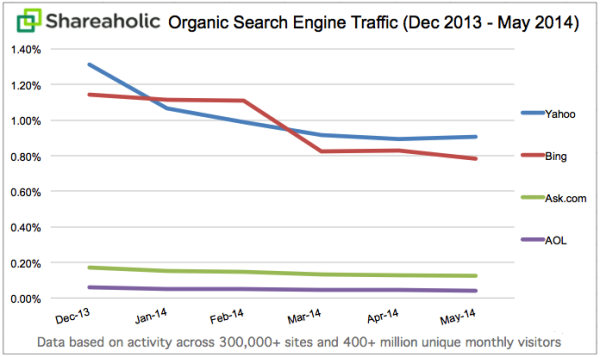 Shareaholic-search-engine-traffic-trends-600x357