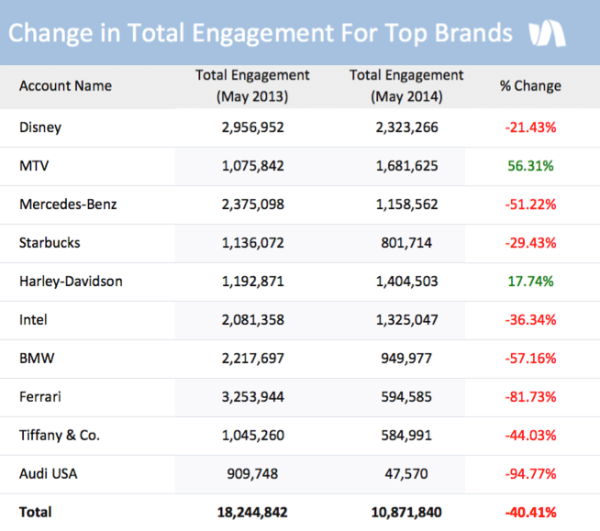 Total-Engagement-600x531