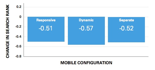 mobile-configuration-and-rankings-brightedge-mobile-share-report