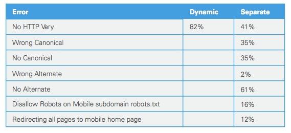 mobile-errors-brightedge-mobile-share-report