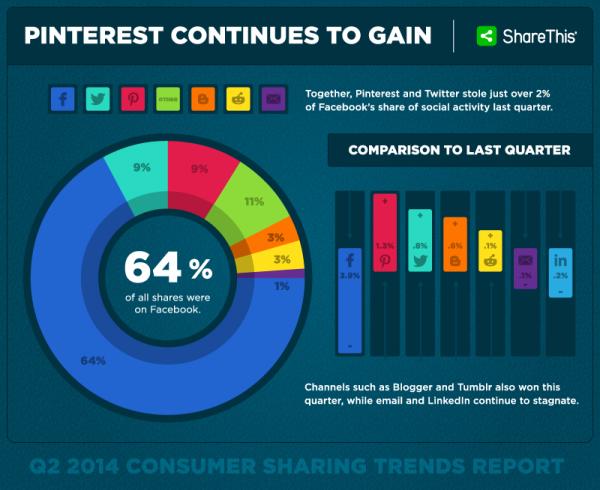ShareThis-Social-Platform-2014-q2-600x490