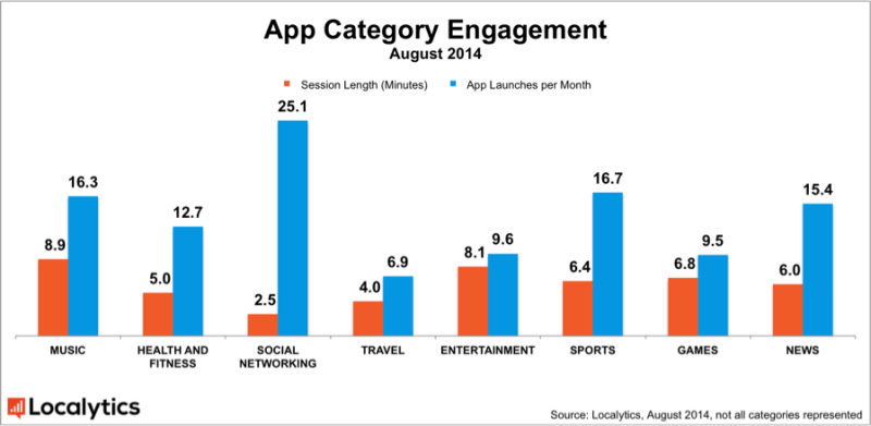 Localytics_Time-in-App-Engagement-800x391