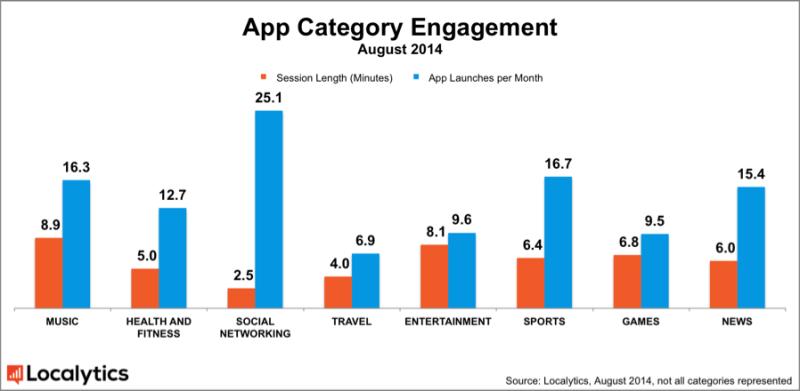 Localytics_Time-in-App-Engagement-800x391