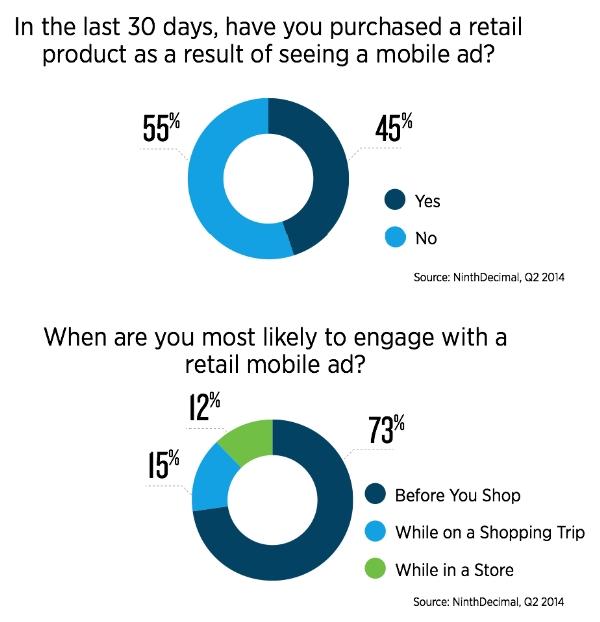 Mobile Ad Response