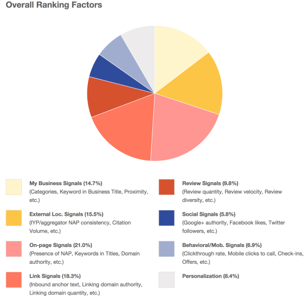 moz-local-ranking-factors-2014-621x600