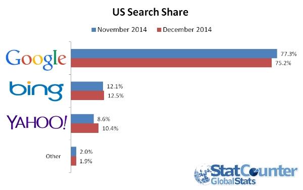 SearchShareDec2014