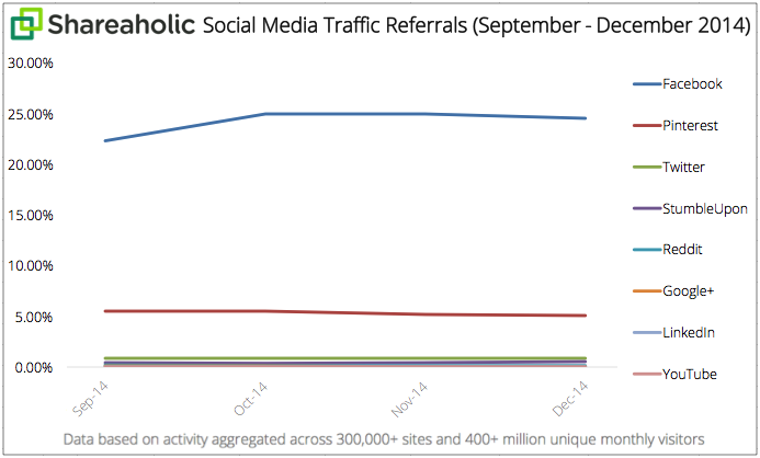 Social-Media-Traffic-Referrals-Report-Q4-2014-graph