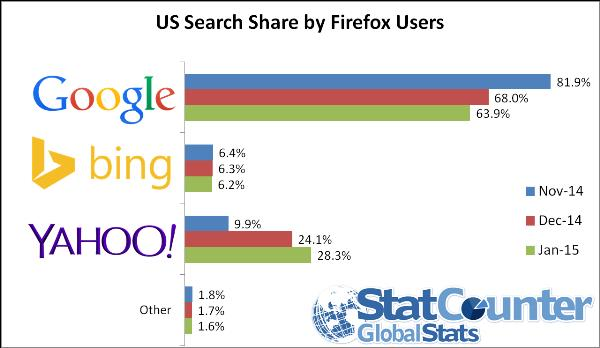 US Search Share Jan Firefox