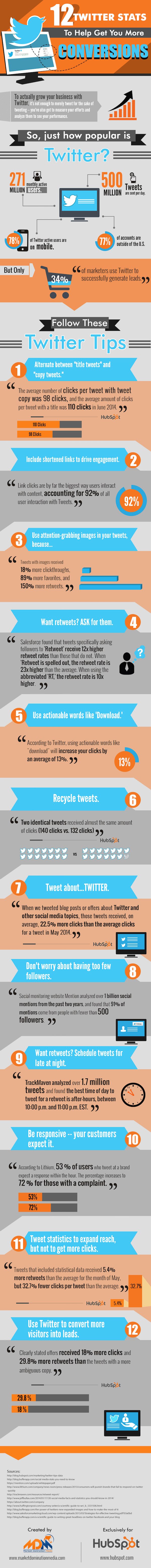 Twitter Conversions Infographic