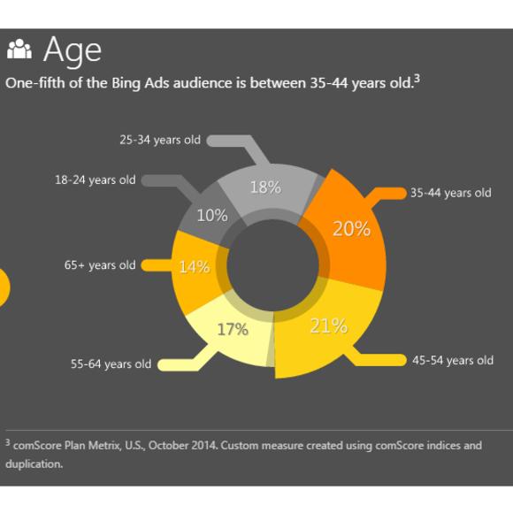 bing-ads-audience-age-comscore-580x580
