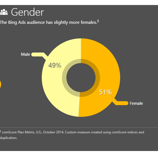 bing-audience-gender-comscore-540x540