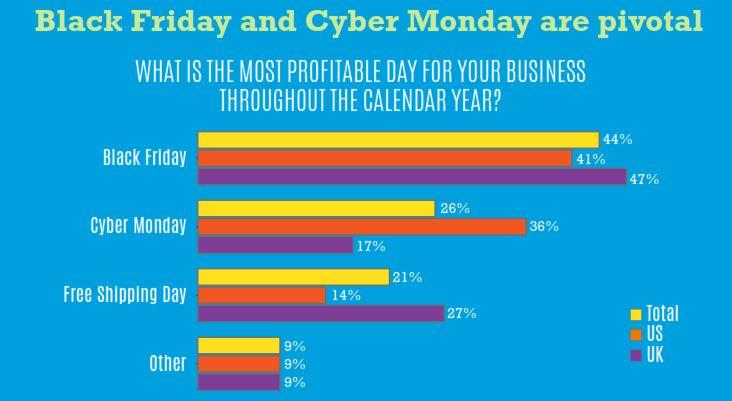 retailers-most-profitable-day-channeladvisor