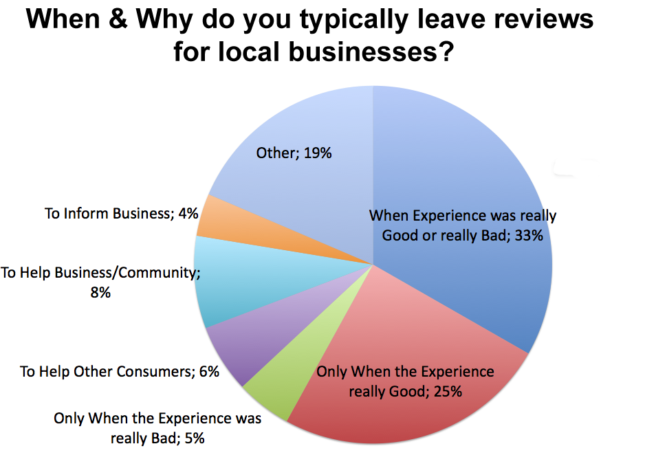 when-why-consumers-leave-reviews