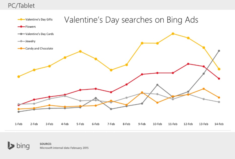 bing-ads-valentines-day-searches-category-by-day-800x542