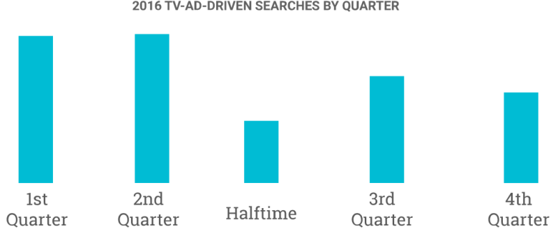google-super-bowl-ad-searches-by-quarter-800x342